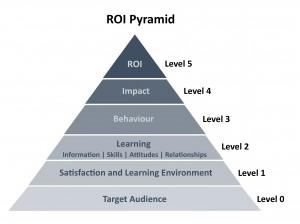 ROIpyramid